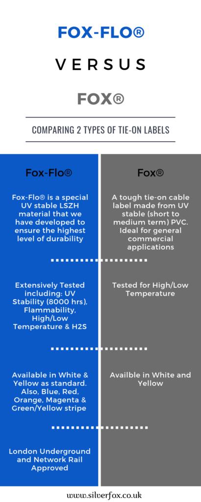 Fox-Flo verses Fox