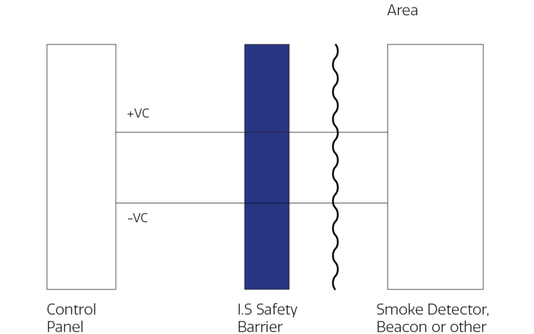 Intrinsically safe or flameproof?