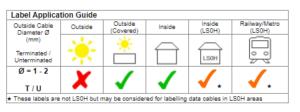 Prolab-Optical-Fibre-Flag-Labels