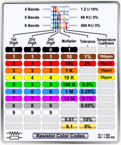 Resistor Colour Coding