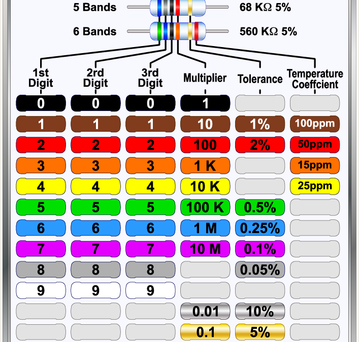 Resistor Colour Coding, what is it and where is it used?